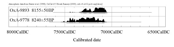 Plot of the earliest radiocarbon dates from Çatalhöyük - www.catalhoyuk.com
